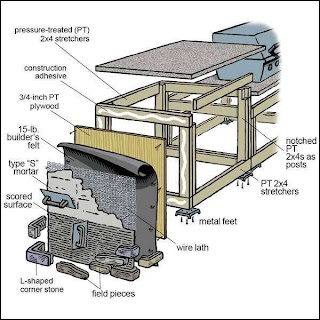 Building Plans Outdoor Kitchen New How to Build An