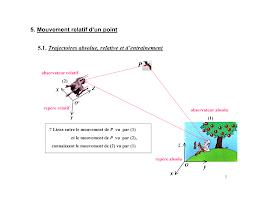 Chap2 cinematique_du_point-3.pdf