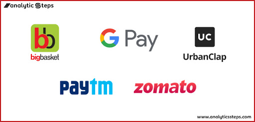 The image showcases the examples of leading e-commerce solutions available.
