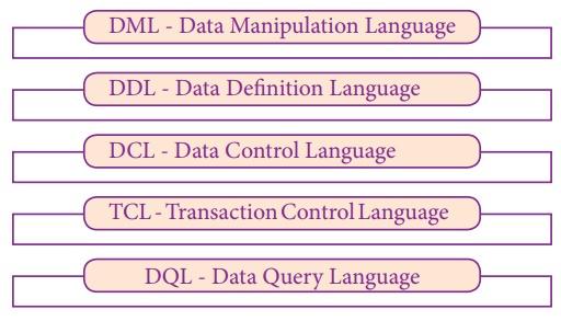 Apa itu Quey SQL