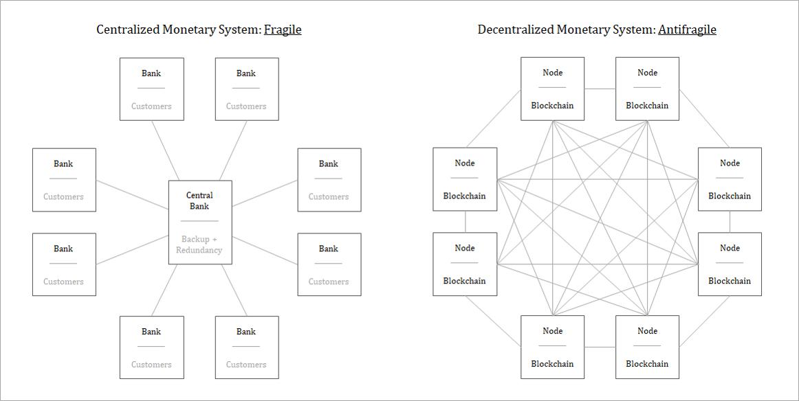 Fragilidade de modelos centralizados e anti-fragilidade de redes ponto a ponto. Fonte: Unchained Capital.