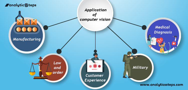 Computer Vision has several applications in various domains like Military, Law, and Order, Manufacturing, Customer Experience, and Medical Diagnosis.