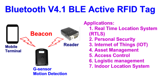 Bluetooth V4 1 BLE Tag setup - Apps on Google Play