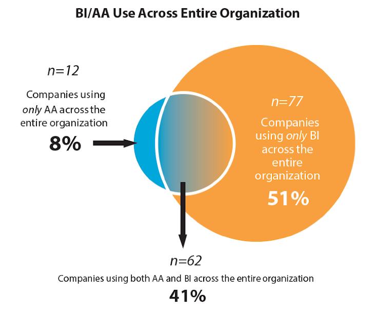 Figure 2: BI/AA Use Across Entire Organization