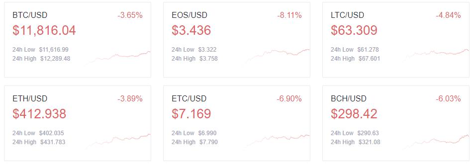 Bảng giá của các loại tiền điện tử hàng đầu