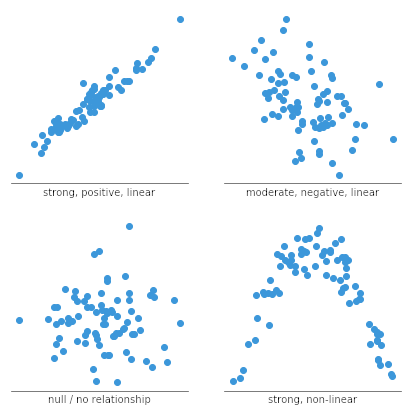 Four scatter plot examples showing different types of relationships between variables.
