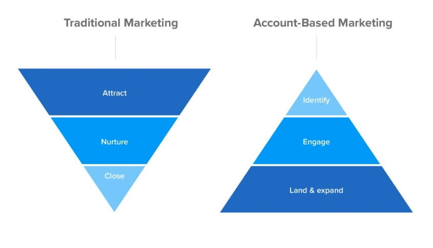 accounts based marketing pyramid