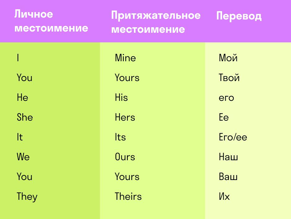 таблица притяжательных местоимений в английском