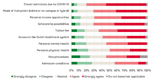 Foreign enrolment in the Netherlands stable during COVID but questions remain for coming academic year