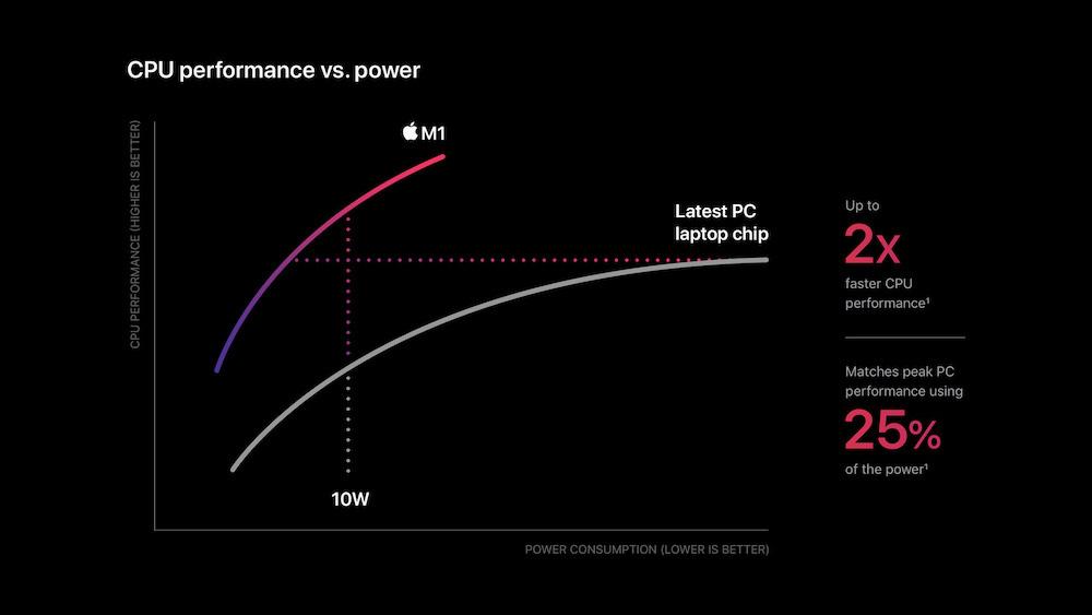 M1 Chip Performance