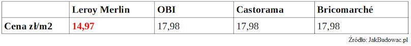 Porównanie cen paneli podłogowych