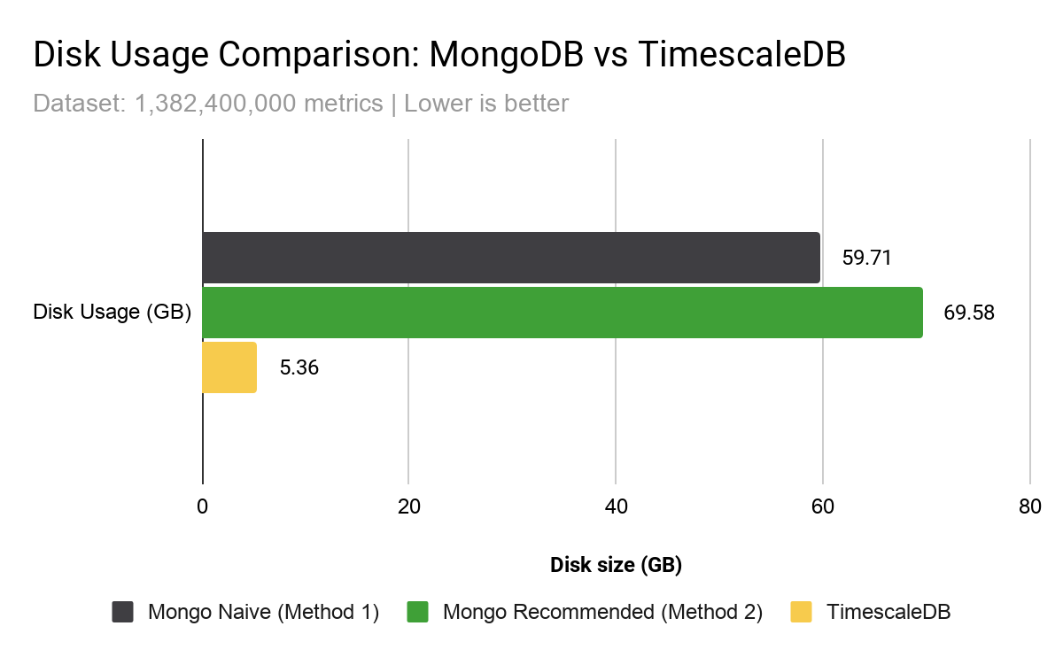 Timescale uses 10x less disk space to store the same number of metrics than both MongoDB configurations