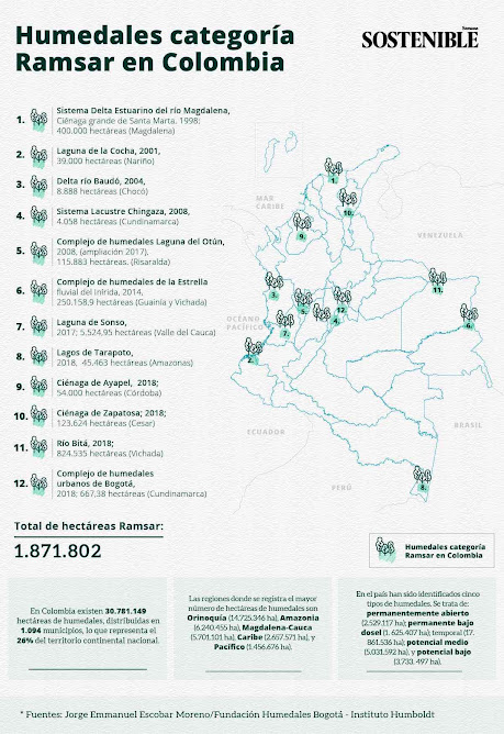 Humedal Ramsar en Colombia