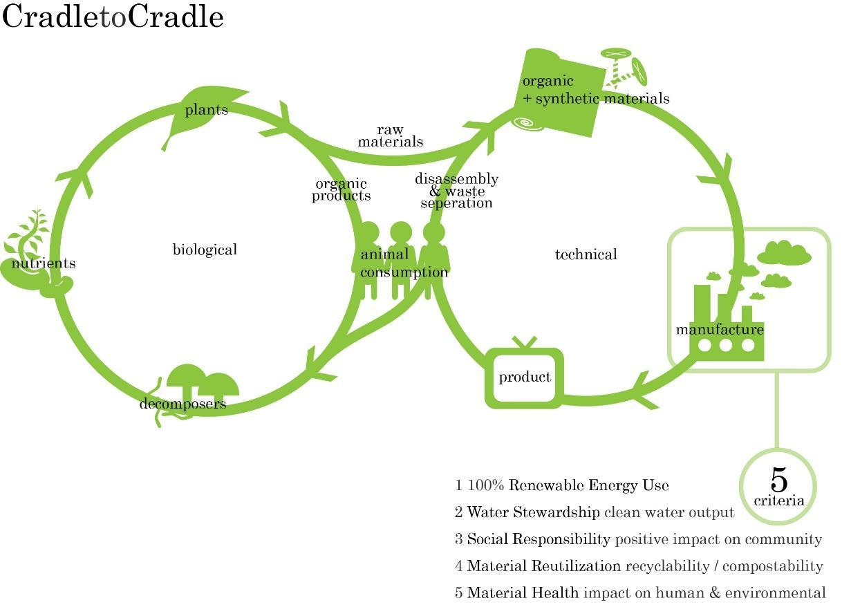 https://www.emberizamedioambiente.es/data/blog/45/images/original/57/biological_and_technical_nutrients_(c2c).jpg