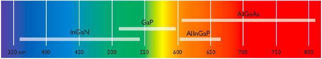 Длины волн и химический состав светодиодов
