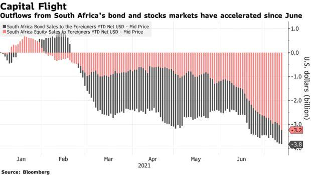Outflows from South Africa's bond and stocks markets have accelerated since June