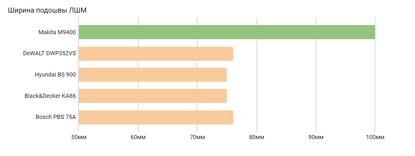 визуальное отображение сравнения ширины подошвы шлифмашин