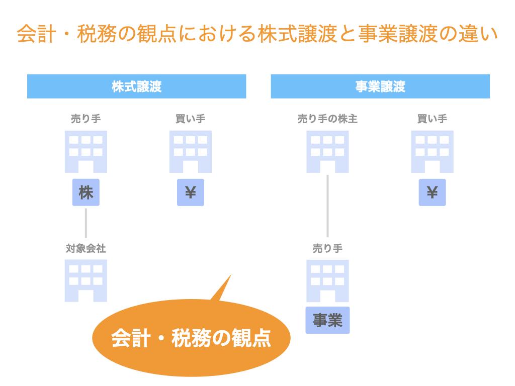 会計・税務の観点における株式譲渡と事業譲渡の違い