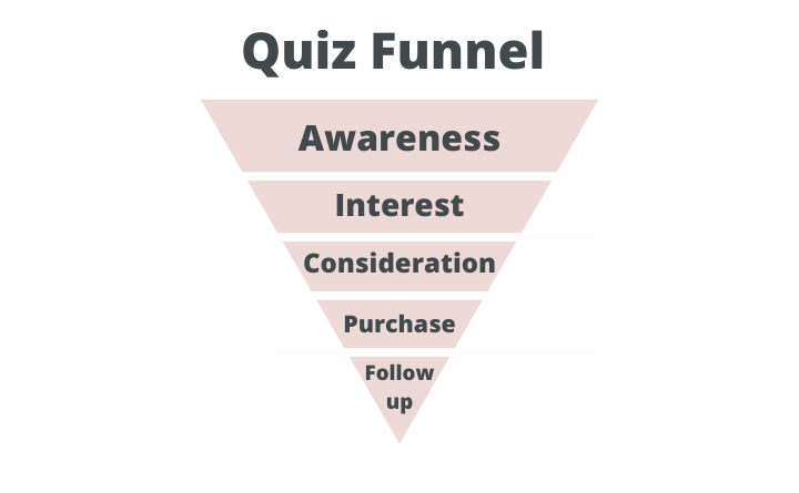 steps of a quiz funnel