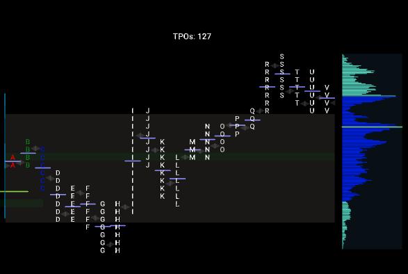 TPO Profile Chart - Split View