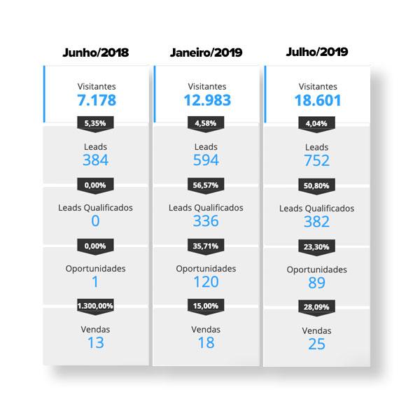 Como a FideliZi aumentou em quase 60% suas vendas através de Inbound Marketing