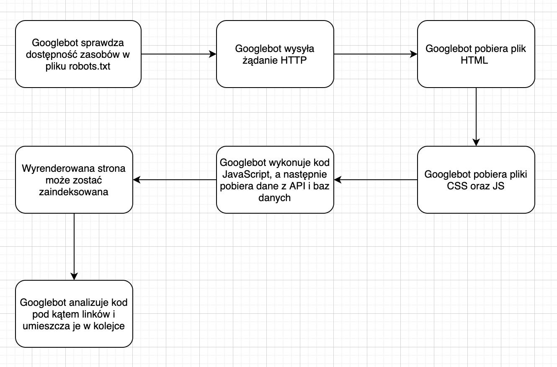 Pozycjonowanie stron a JavaScript - proces