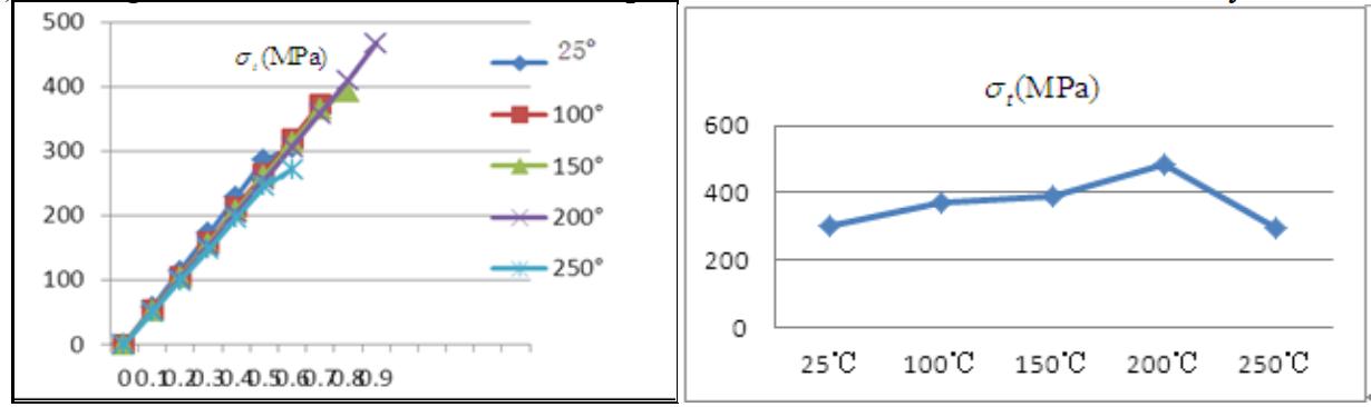 Đồ thị ứng suất-biến dạng ở các nhiệt độ khác nhau. Ứng suất giới hạn (gãy) ở các nhiệt độ khác nhau.