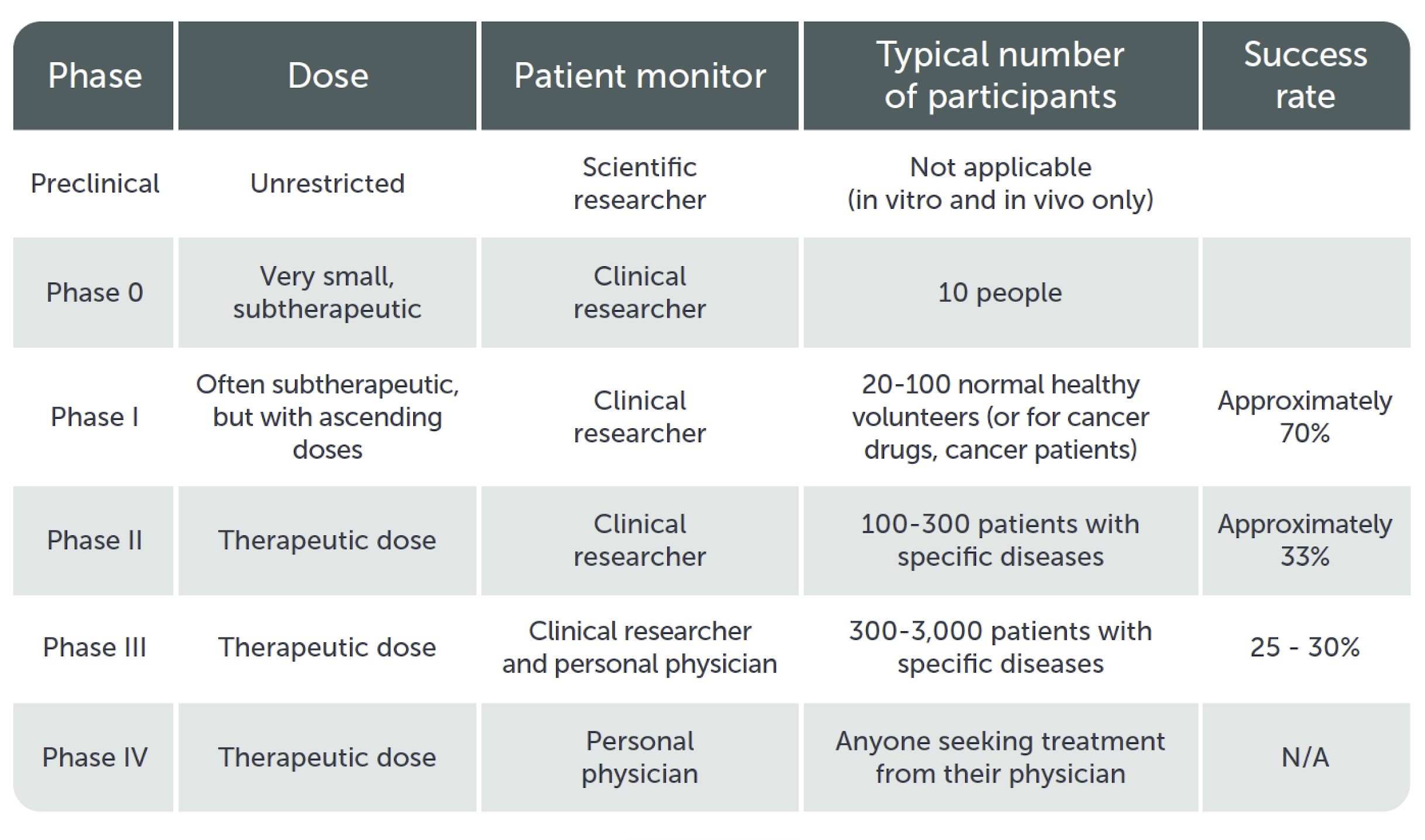 Summary of Clinical Trial Phases. Source: www.en.wikipedia.org