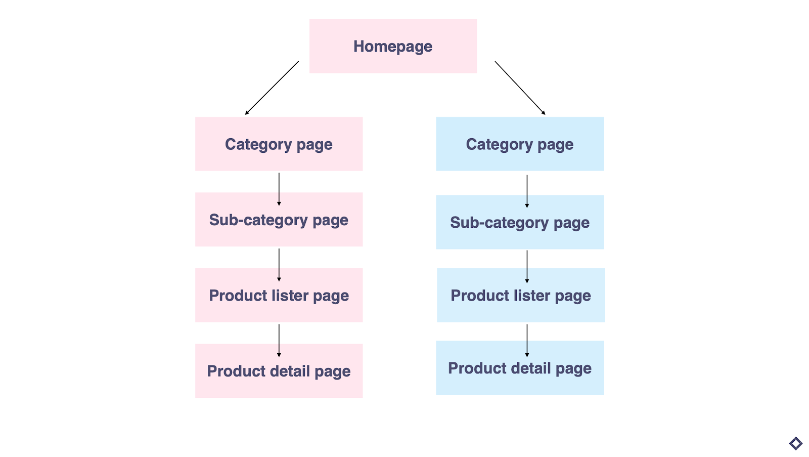 product taxonomy for eCommerce