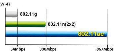 \\acn-fs-01\MKT\PRODUKTBESKRIVNINGAR\Content\OPBG\Network\USB-AC53 Nano\Content Pics\Fast-802.11ac-Wi-Fi-speed-comparison.jpg