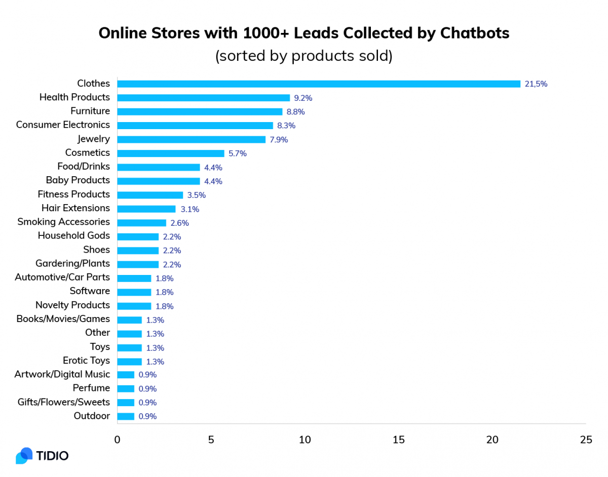 Online Store industry Tidio