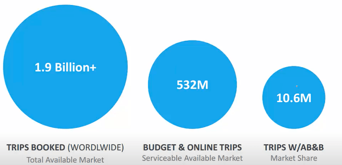 Premium отчёт перед IPO Airbnb