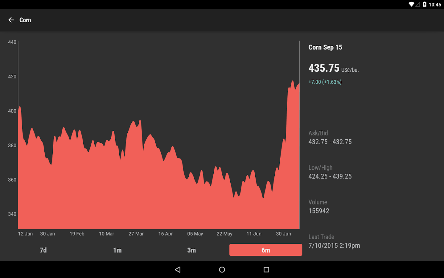 Commodity Quotes Commodity Prices  Android Apps On Google Play