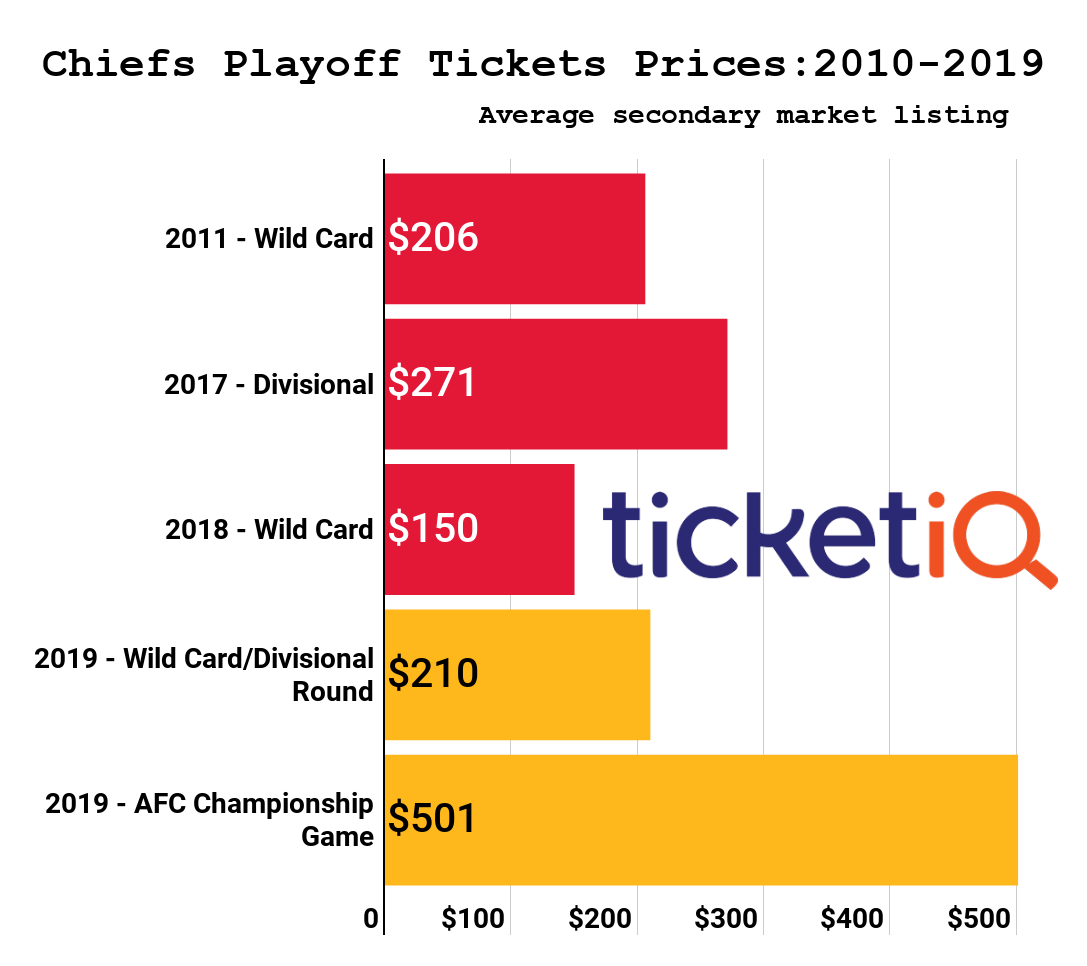 Secondary Market Prices For Chiefs Playoff Tickets Are The Least ... b832222f4