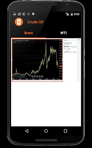 StrikeOil Crude Oil Prices