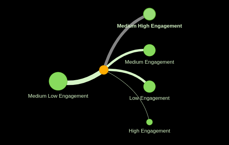 User Explored on Engagement metrics