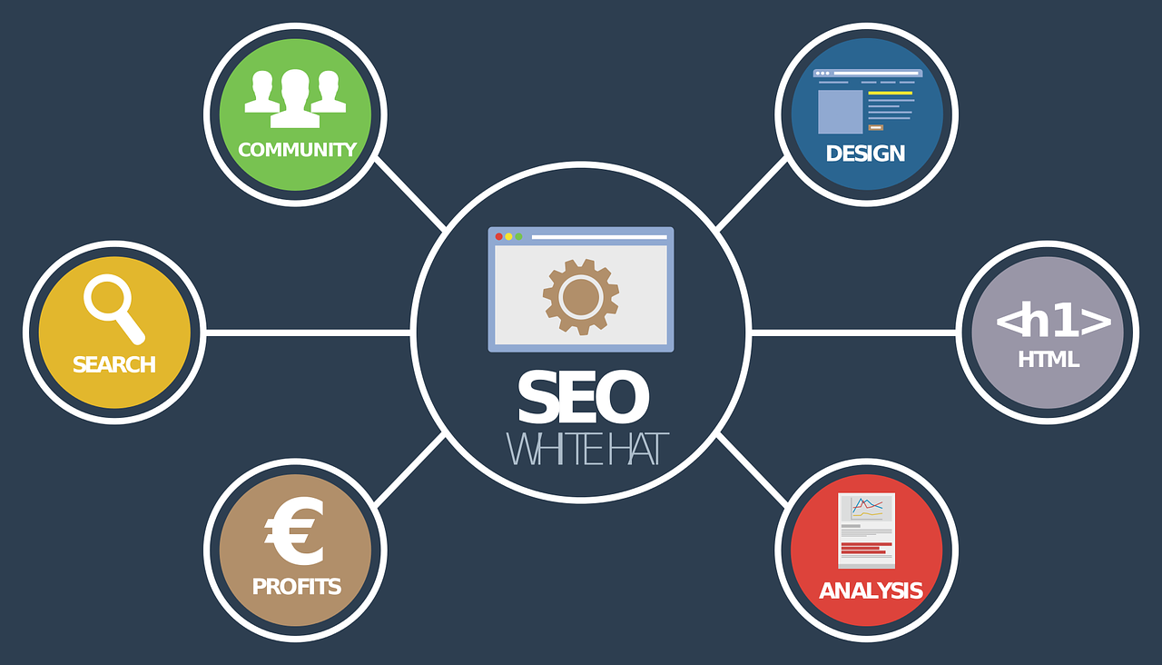 seo strategies which works in 2021