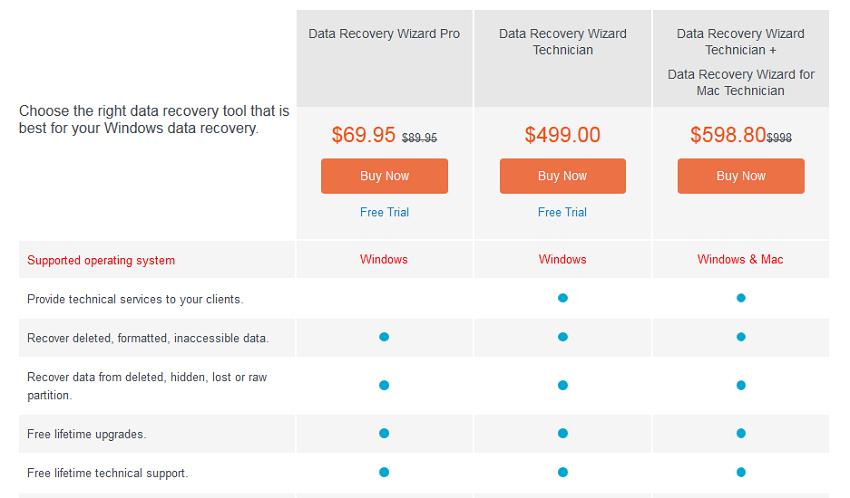So sánh các phiên bản Phần mềm EaseUS Data Recovery Wizard