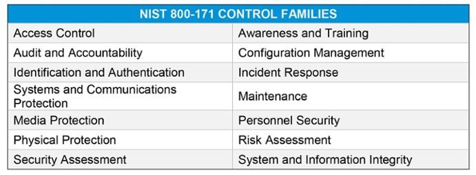 NIST-tables-blog-post-800-171v1.jpg
