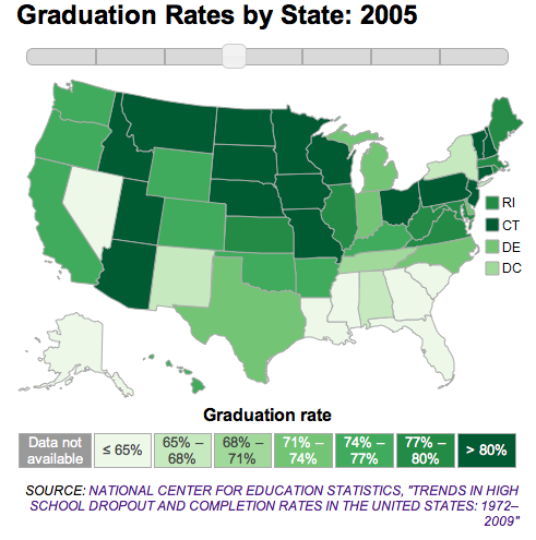 Photo: High school graduation rates by state in 2005: http://to.pbs.org/FPYLZY