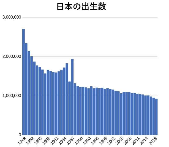 出生数のグラフ(2018年版)