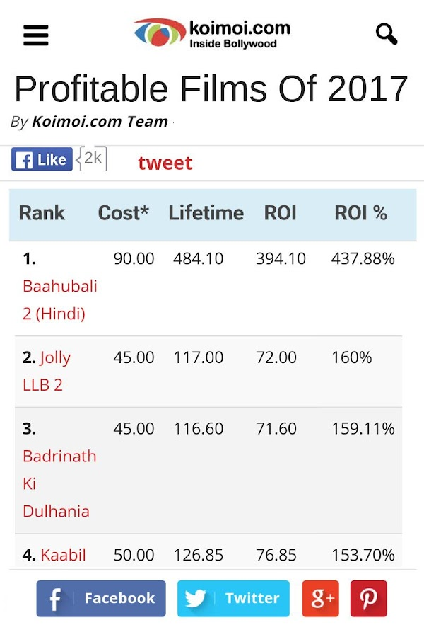 Koimoi Bollywood Box Office- screenshot