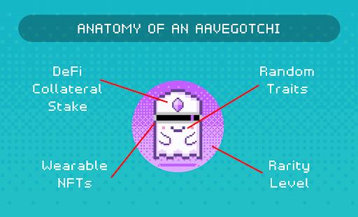 anatomia do aavegotchi