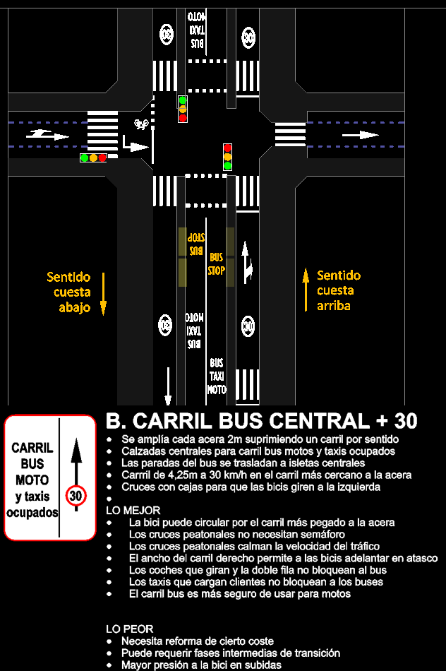 B. Carril bus central + ciclocarril 30