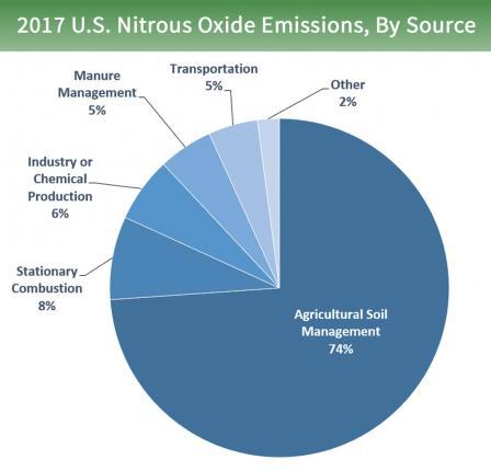 U.S. nitrous oxide emissions