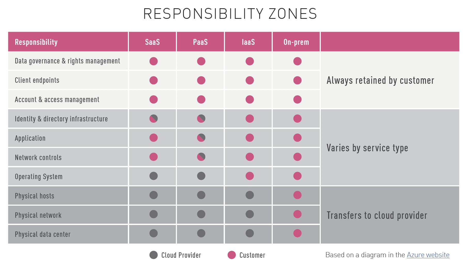 Figure 2: Shared responsibility zones across cloud service models