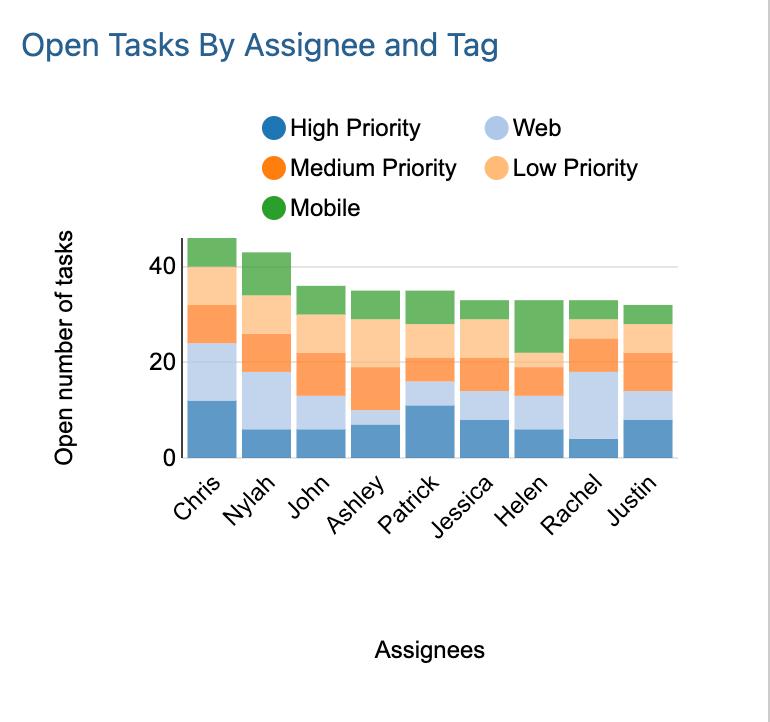 Velocity Report on open tasks