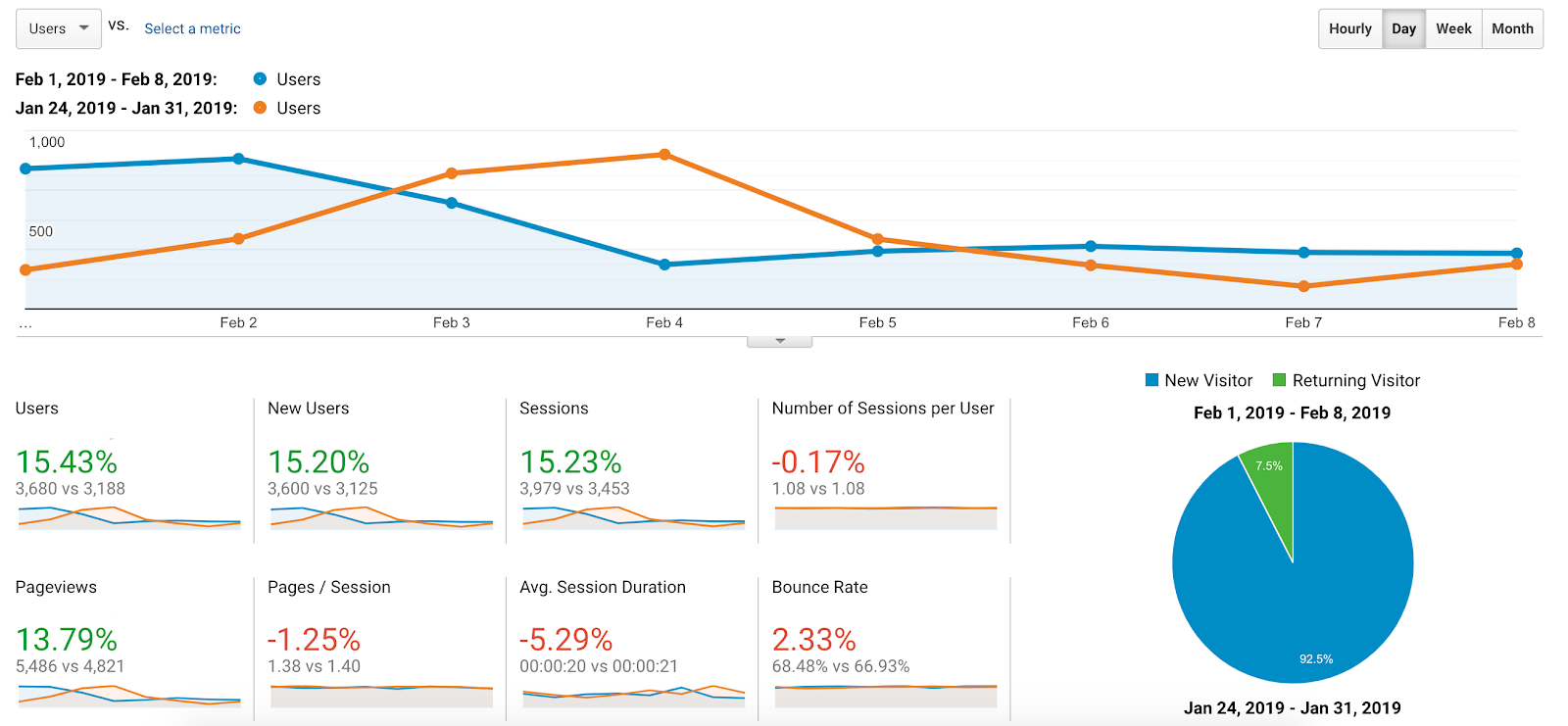 overview report of audience on google analytics
