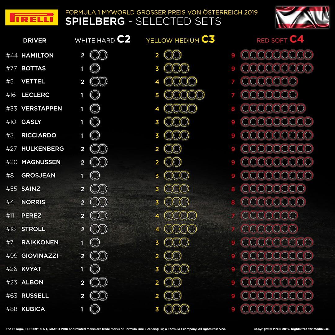 F1第9戦オーストリアGPタイヤ選択