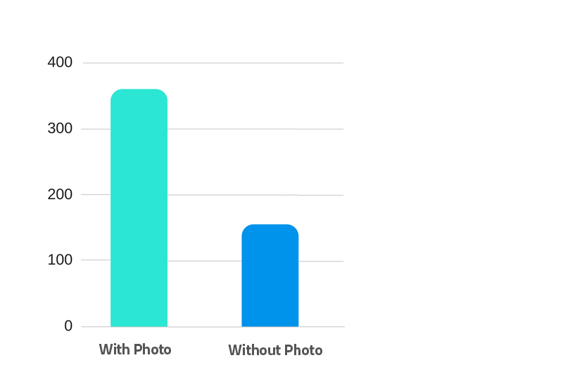 impact of images